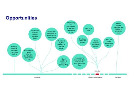 Hurdles & opportunities over time