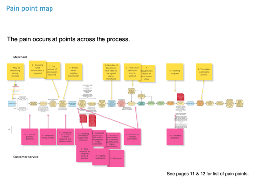 Pain points mapped over process